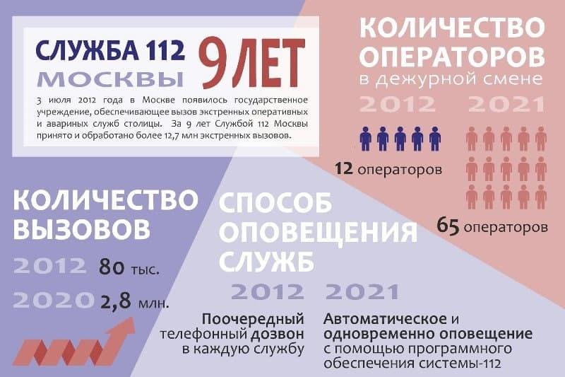 Помощь уже в пути: Службе «112» Департамента ГОЧСиПБ по городу Москве исполнилось 9 лет